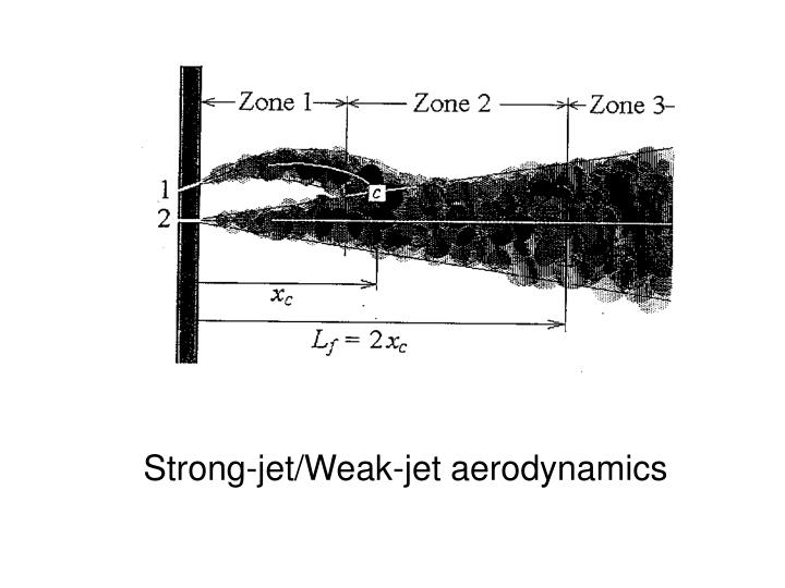 Strong-jet/Weak-jet aerodynamics