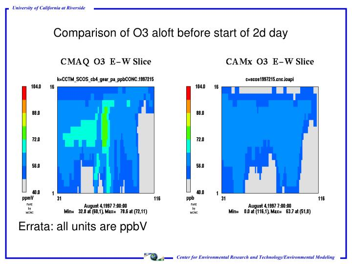 Comparison of O3 aloft before start of 2d day