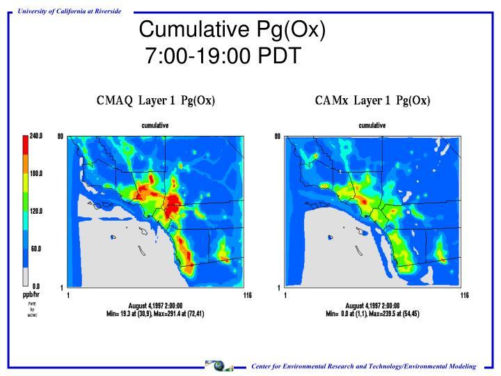 Cumulative Pg(Ox)