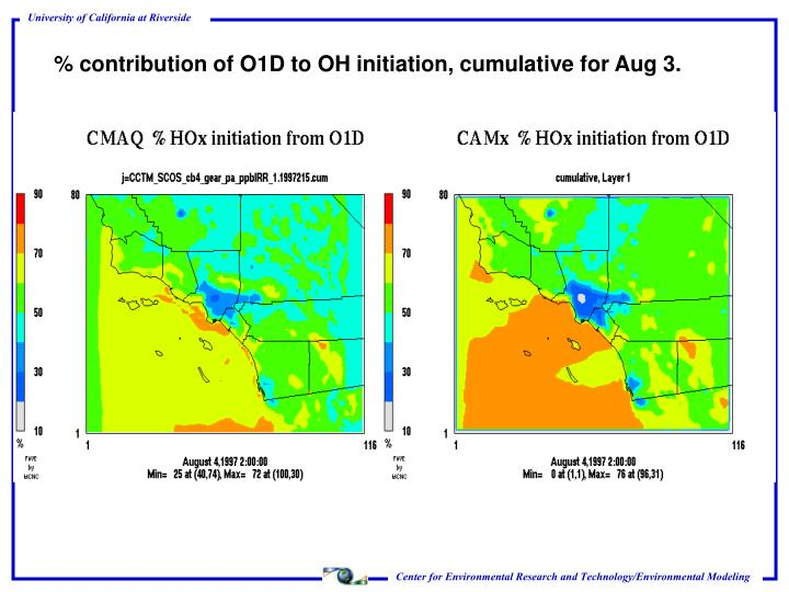 % contribution of O1D to OH initiation, cumulative for Aug 3.