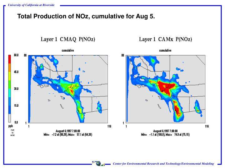 Total Production of NOz, cumulative for Aug 5.