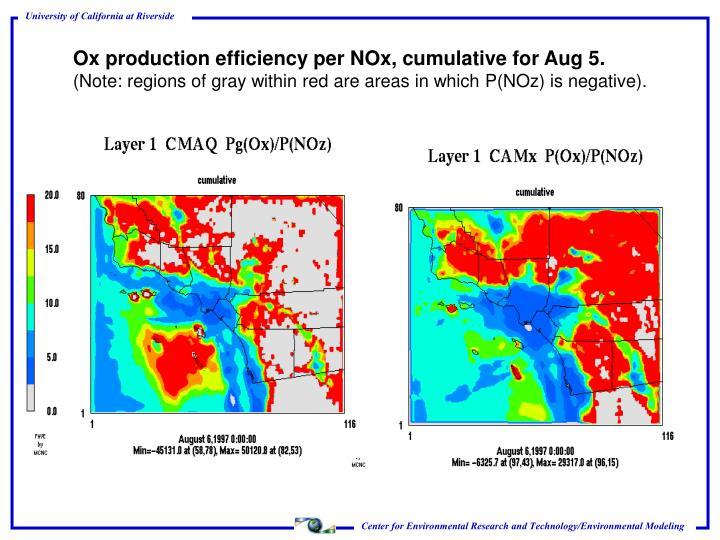 Ox production efficiency per NOx, cumulative for Aug 5.