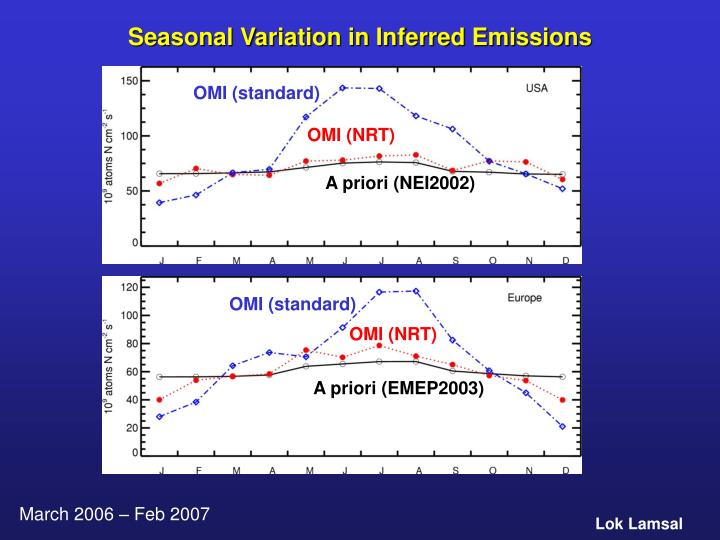 Seasonal Variation in Inferred Emissions