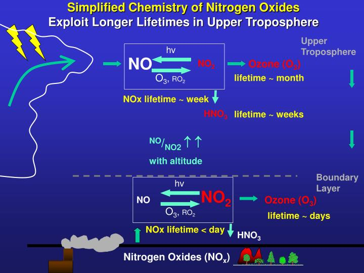 Simplified Chemistry of Nitrogen Oxides