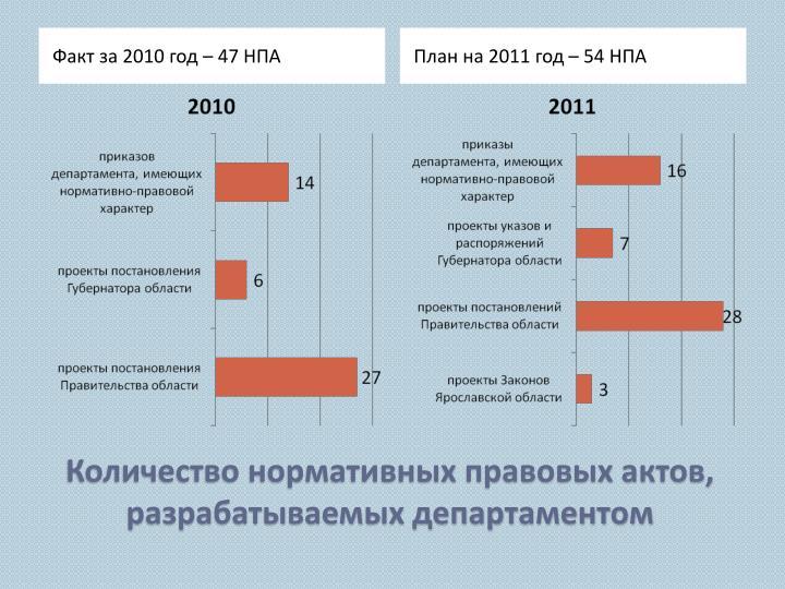Факт за 2010 год – 47 НПА