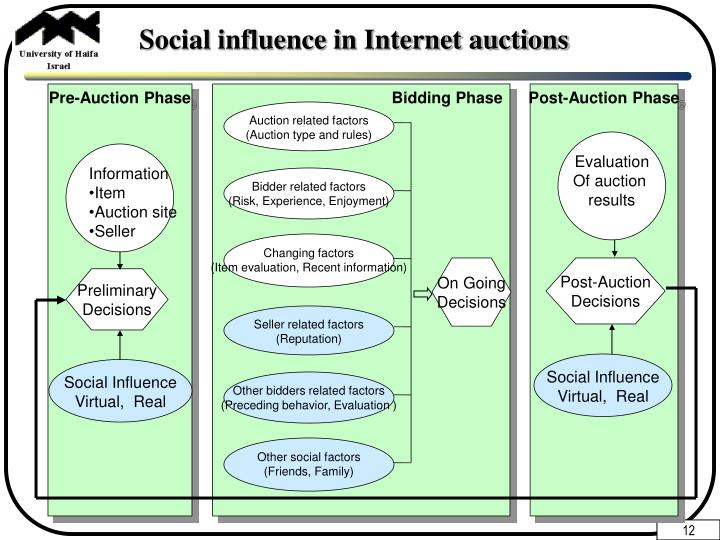 Social influence in Internet auctions