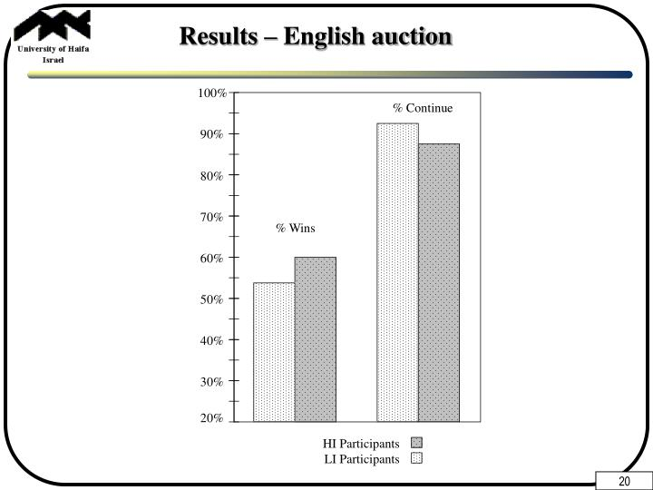 Results – English auction