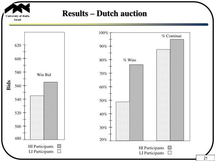 Results – Dutch auction