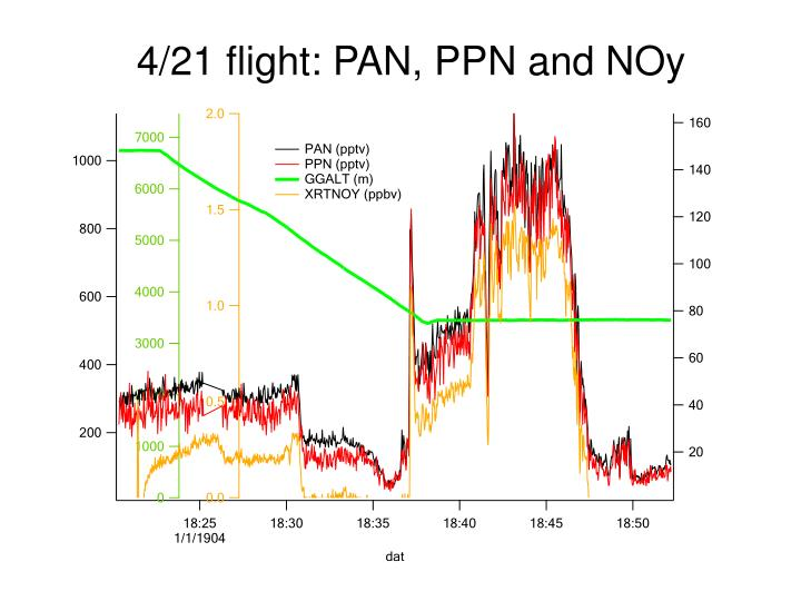 4/21 flight: PAN, PPN and NOy
