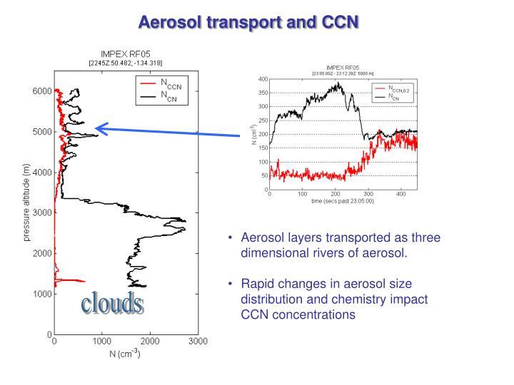 Aerosol layers transported as three dimensional rivers of aerosol.