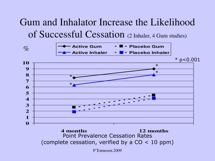 Gum and Inhalator Increase the Likelihood of Successful Cessation