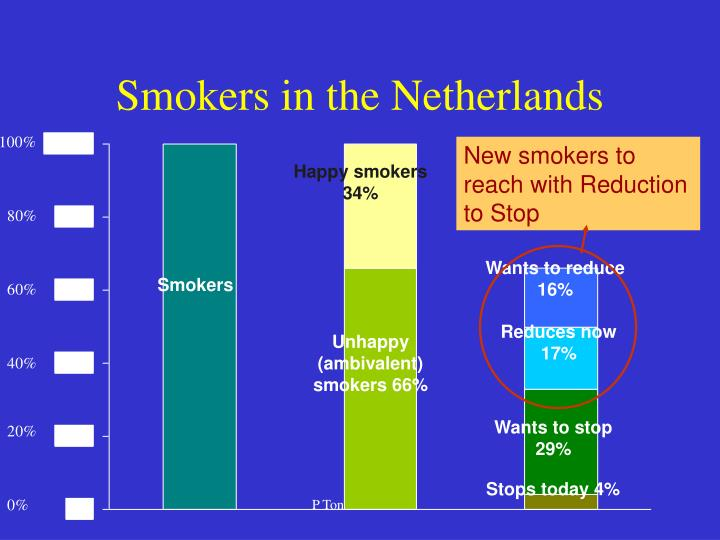 Smokers in the Netherlands