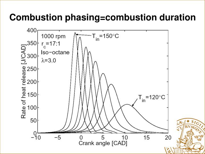 Combustion phasing=combustion duration