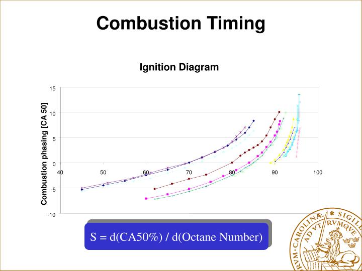 Combustion Timing