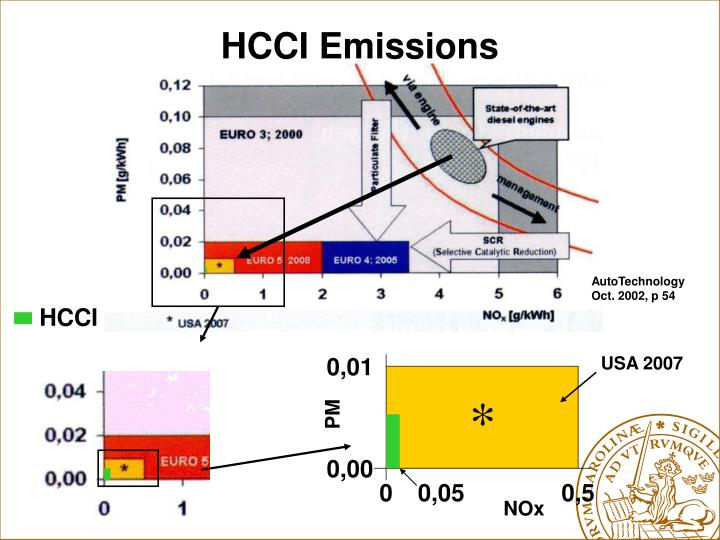 HCCI Emissions