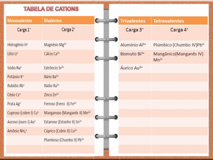 TABELA DE CATIONS