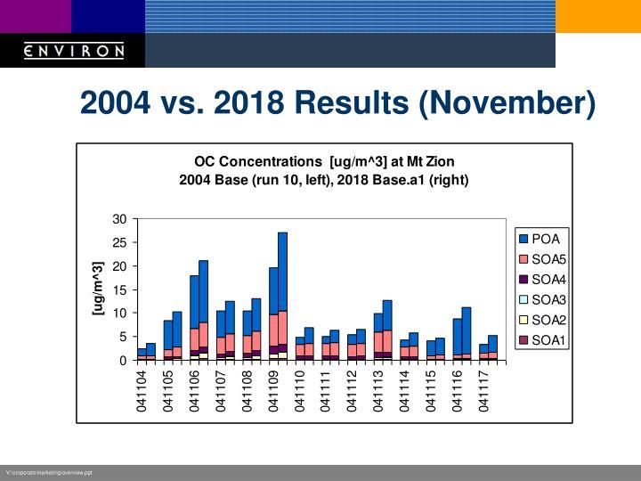 2004 vs. 2018 Results (November)