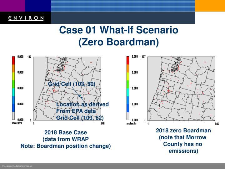 Case 01 What-If Scenario