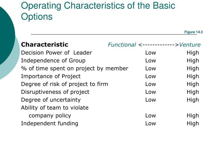 Operating Characteristics of the Basic Options