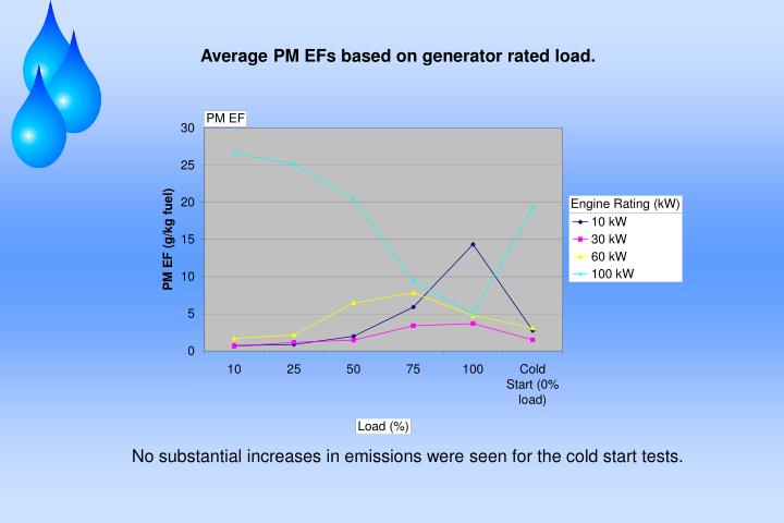 Average PM EFs based on generator rated load.