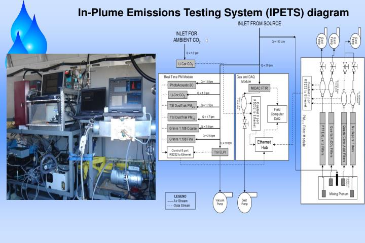In-Plume Emissions Testing System (IPETS) diagram