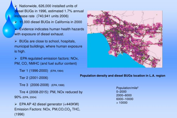 Nationwide, 626,000 installed units of diesel BUGs in 1996, estimated 1.7% annual increase rate  (74...