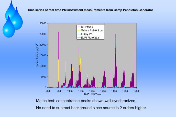 Time series of real time PM instrument measurements from Camp Pendleton Generator