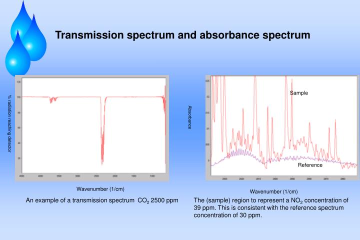 Transmission spectrum and absorbance spectrum
