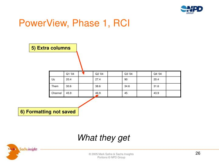 PowerView, Phase 1, RCI