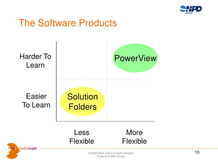 The Software Products