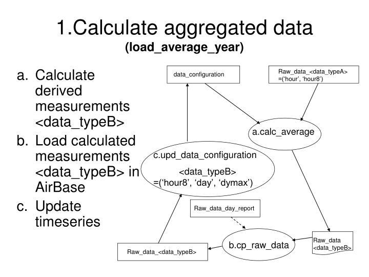 1.Calculate aggregated data