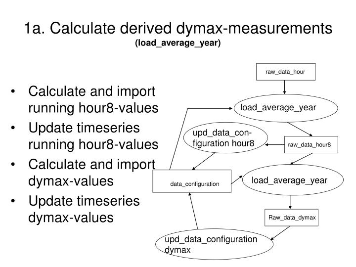 1a. Calculate derived dymax-measurements
