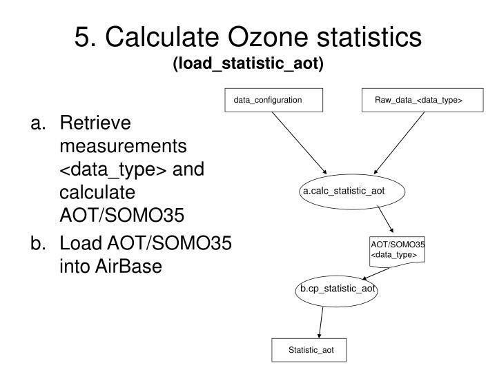 5. Calculate Ozone statistics
