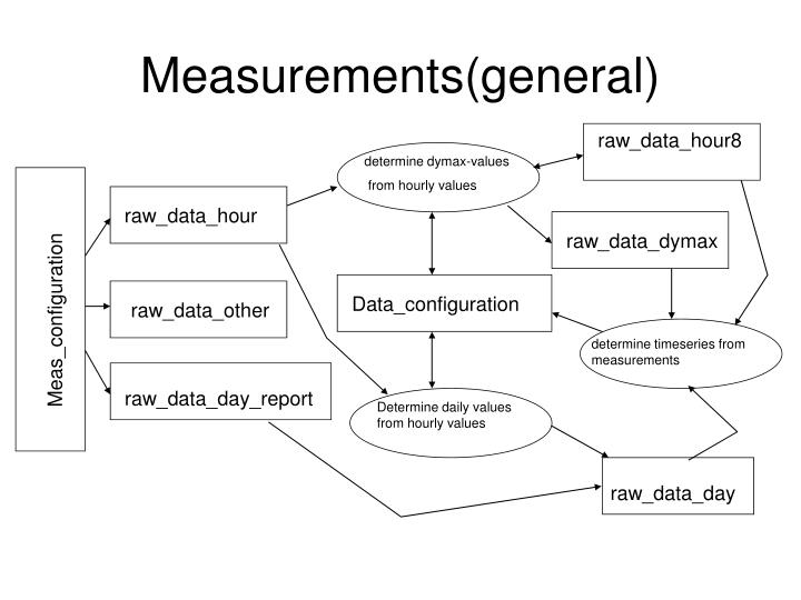 Measurements(general)