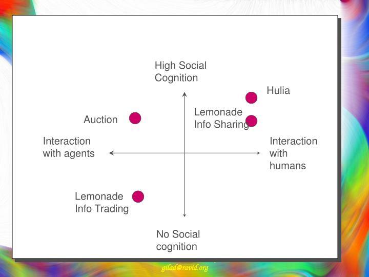 High Social Cognition
