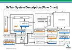 satu system description flow chart