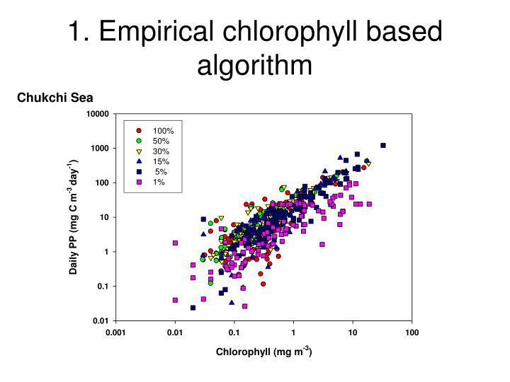 1. Empirical chlorophyll based algorithm