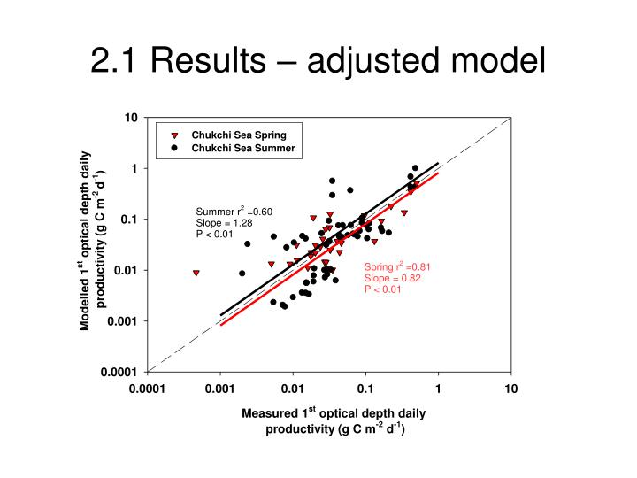 2.1 Results – adjusted model