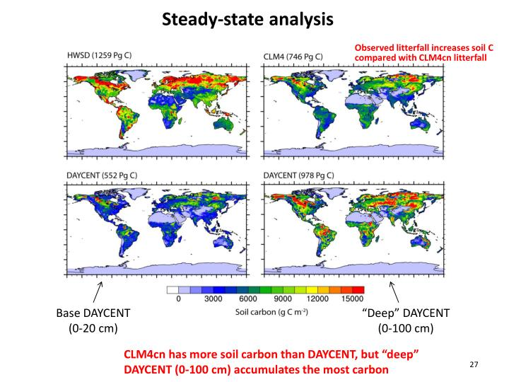 Steady-state analysis