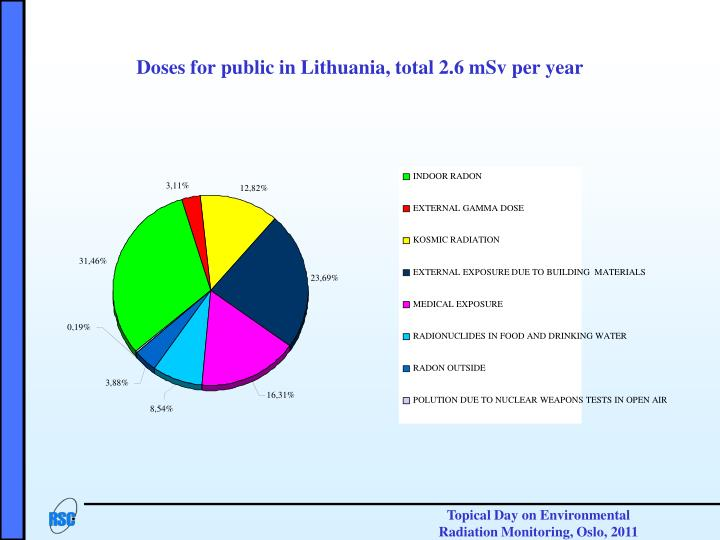 Doses for public in Lithuania, total 2.6 mSv per year