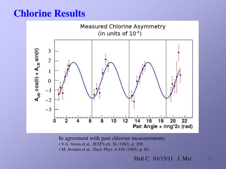 Chlorine Results