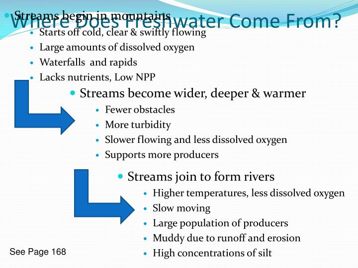 Where Does Freshwater Come From?