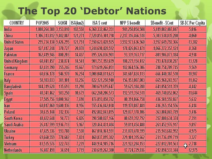 The Top 20 'Debtor' Nations