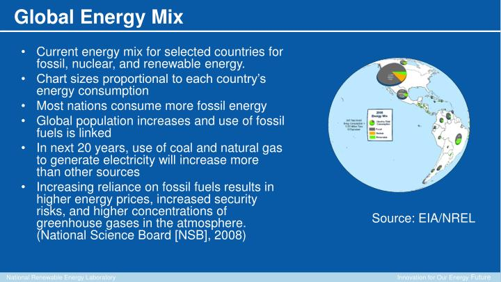 Current energy mix for selected countries for fossil, nuclear, and renewable energy.
