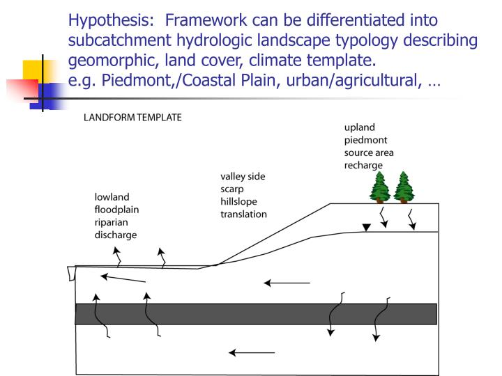 Hypothesis:  Framework can be differentiated into subcatchment hydrologic landscape typology describing geomorphic, land cover, climate template.