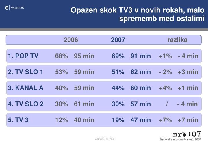Opazen skok TV3 v novih rokah, malo sprememb med ostalimi