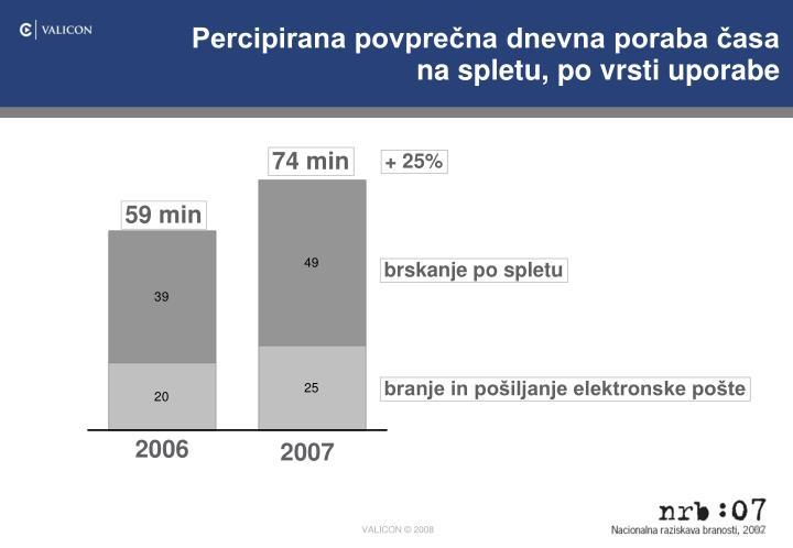 Percipirana povprečna dnevna poraba časa na spletu, po vrsti uporabe