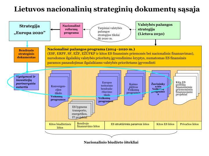 Lietuvos nacionalinių strateginių dokumentų sąsaja