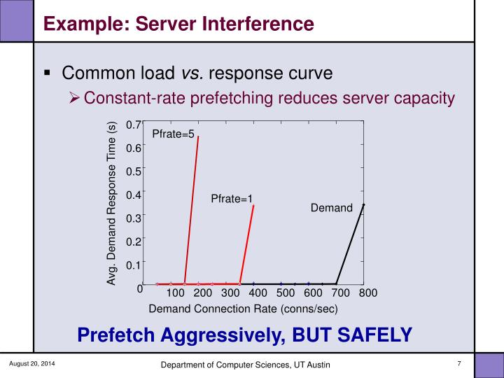 Example: Server Interference