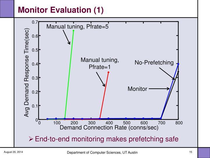 Monitor Evaluation (1)